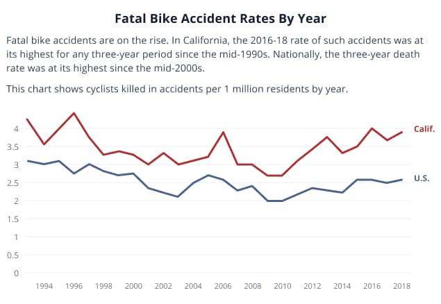 Bike Accidents Infograph